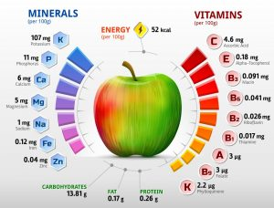 Infografik: Der Apfel im Apfelessig gibt alles: Ballaststoffe, Vitamine, Spurenelemente und Mineralstoffe. (#5)