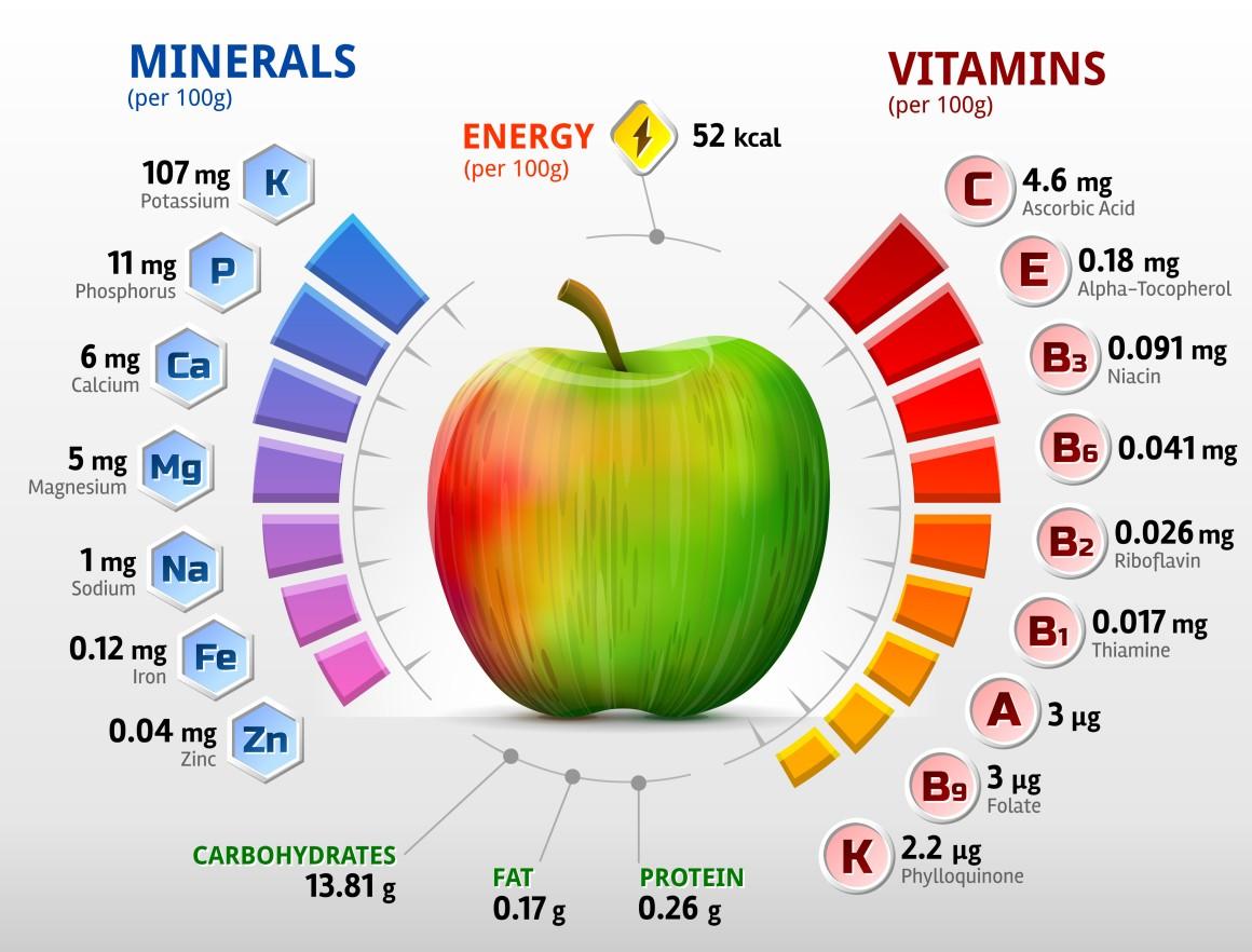 Vitamine Apfel